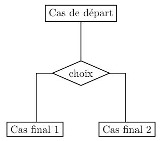 organigramme simple